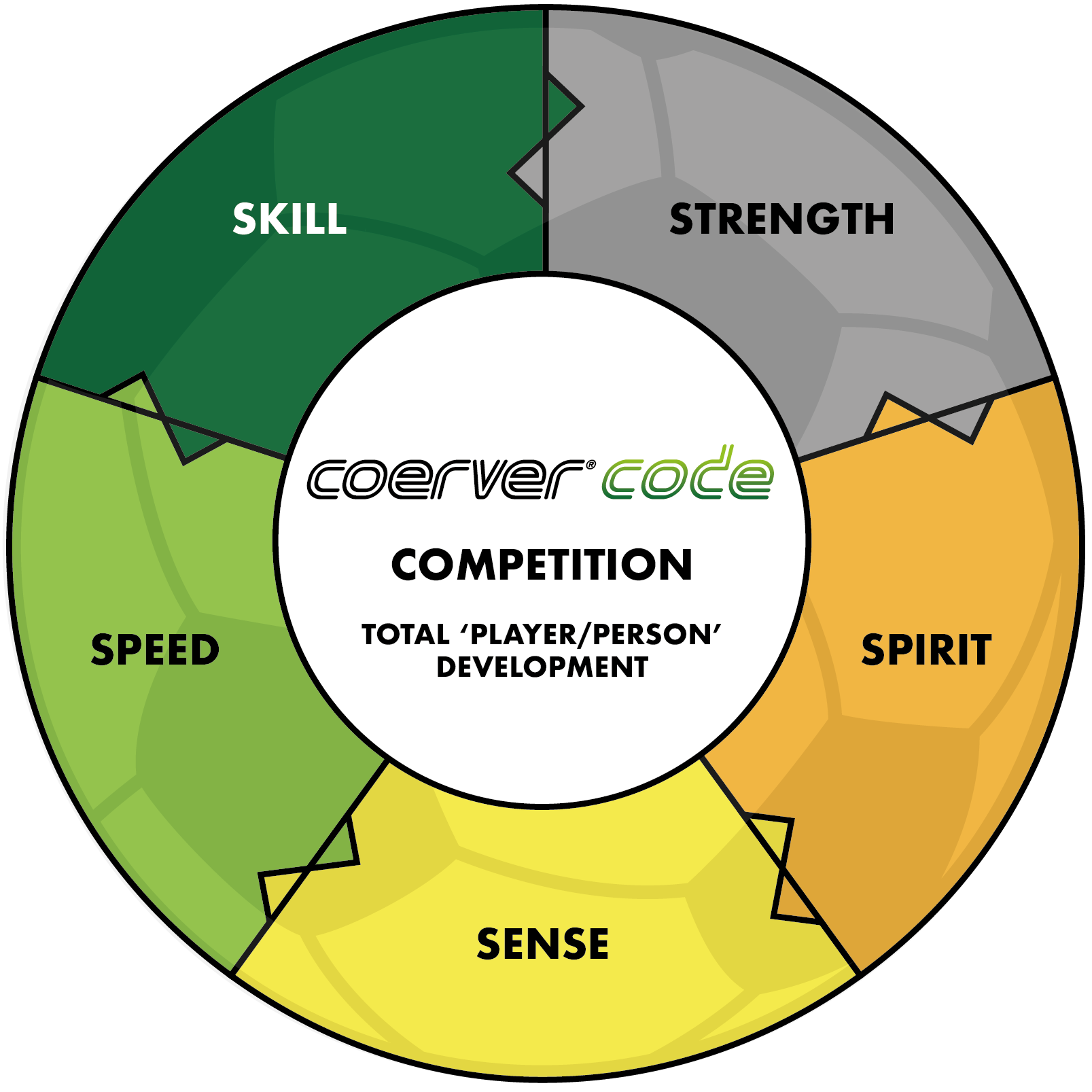 Coerver Code Graphic